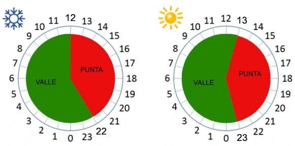horarios de la tarifa de luz nocturna
